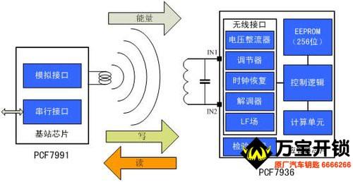 发动机防盗锁止系统(IMMO) 核对ID匹配